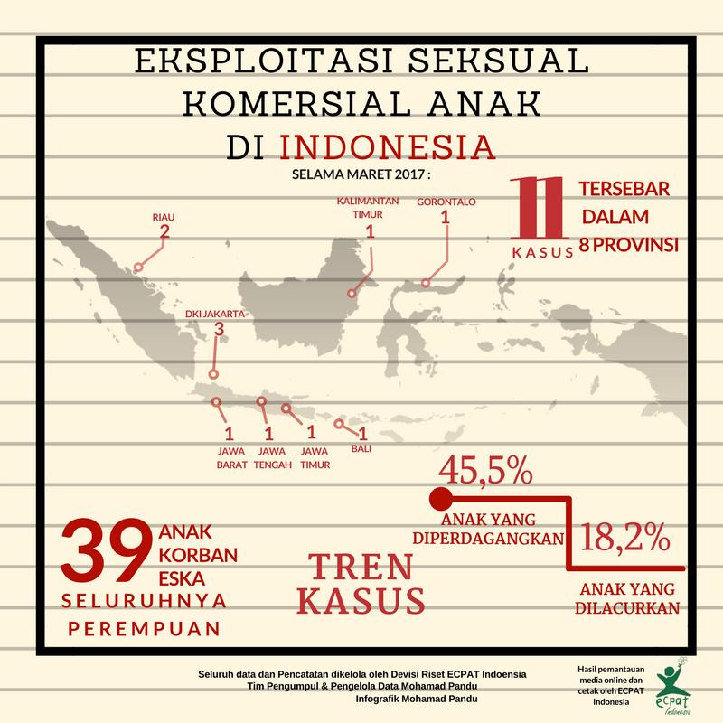 ECPAT Indonesia eksploitasi seksual