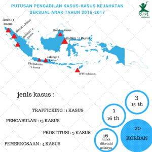 infografik korban