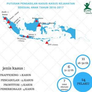 infografik pelaku